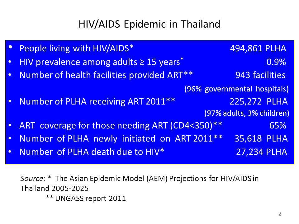 HIV/AIDS Epidemic in Thailand