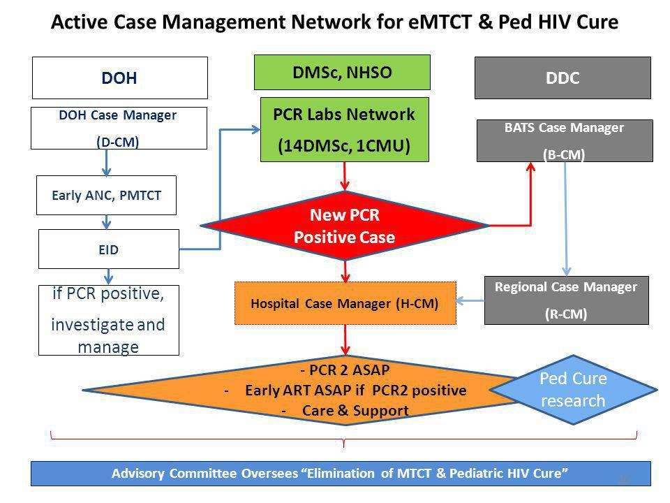 Active Case Management Network for eMTCT & Ped HIV Cure