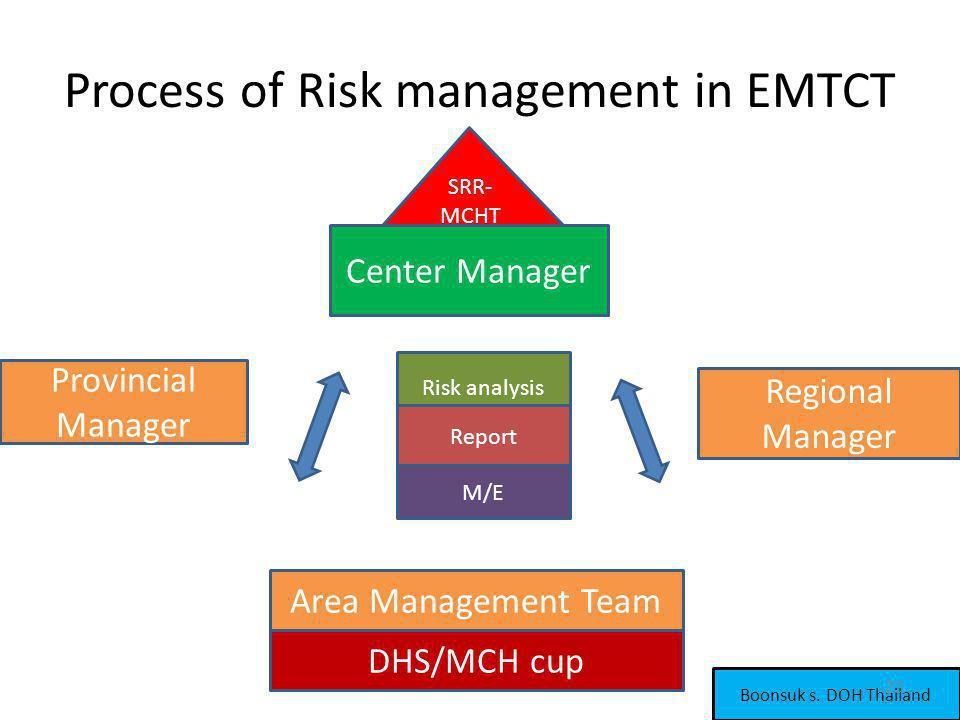 Process of Risk management in EMTCT