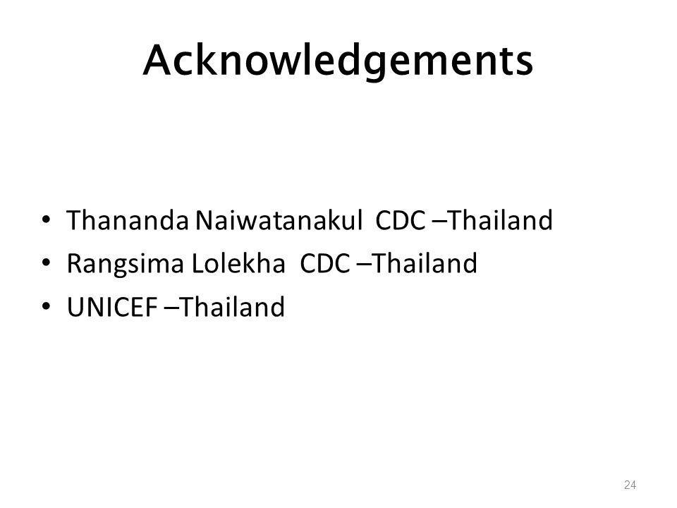 Acknowledgements Thananda Naiwatanakul CDC –Thailand