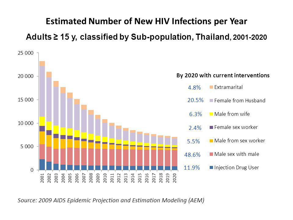 Estimated Number of New HIV Infections per Year Adults ≥ 15 y, classified by Sub-population, Thailand, 2001-2020