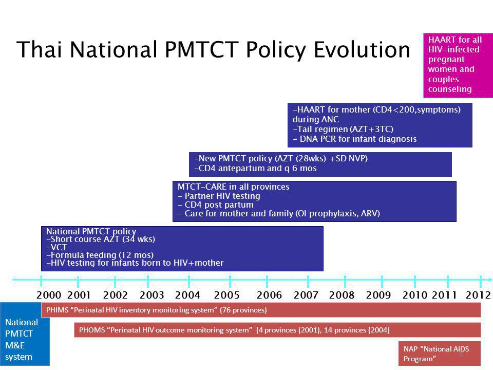 Thai National PMTCT Policy Evolution