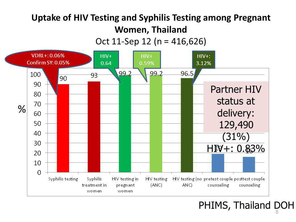Partner HIV status at delivery: 129,490 (31%)