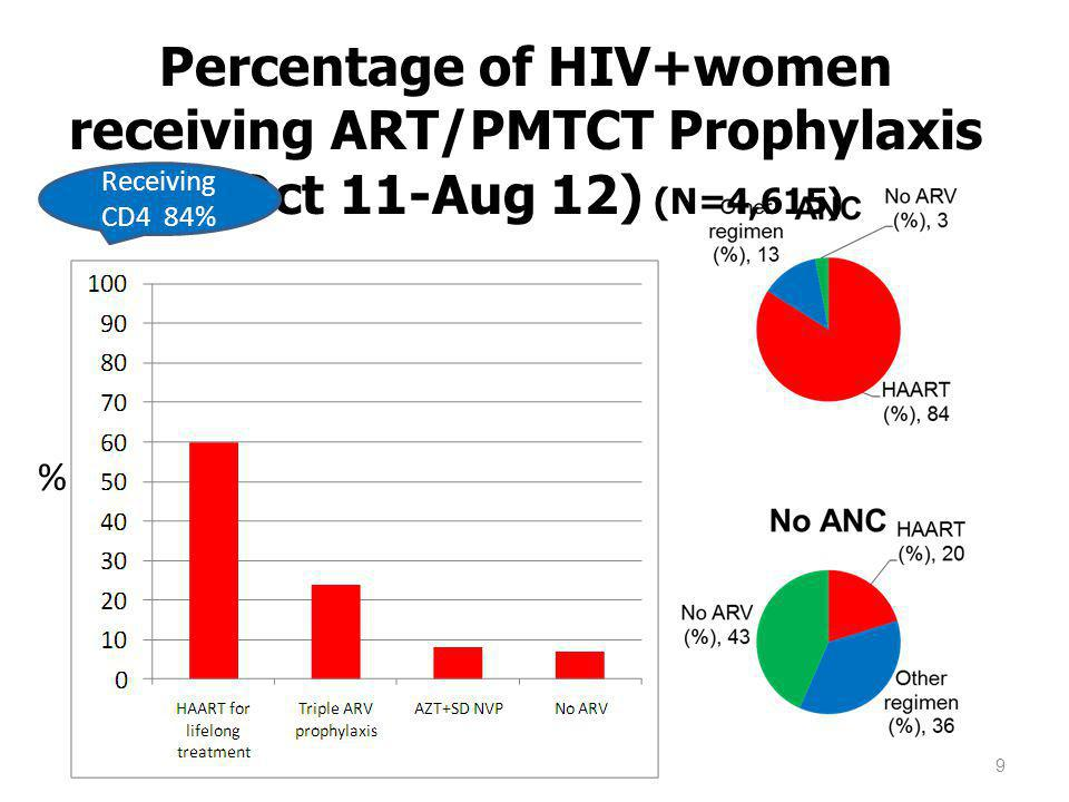 Percentage of HIV+women receiving ART/PMTCT Prophylaxis (Oct 11-Aug 12) (N=4,615)