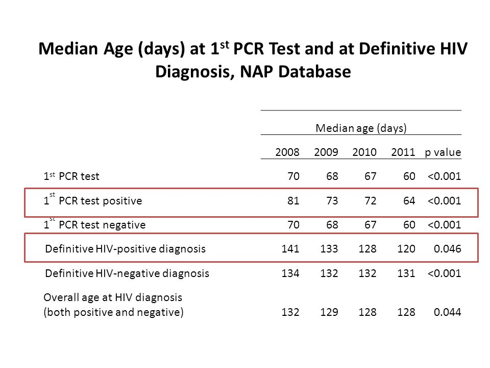 Median Age (days) at 1st PCR Test and at Definitive HIV Diagnosis, NAP Database