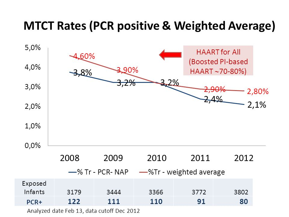 MTCT Rates (PCR positive & Weighted Average)