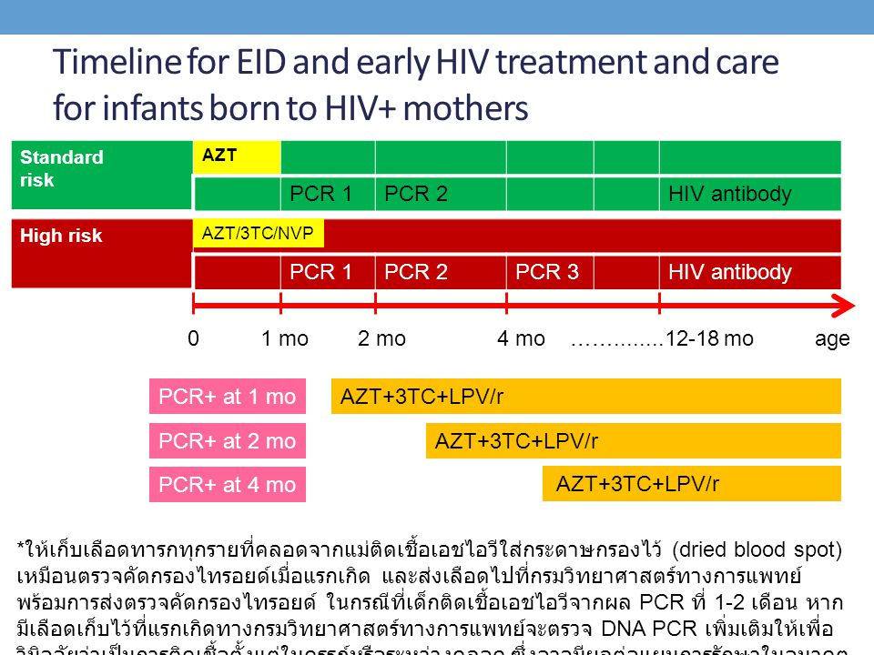 Timeline for EID and early HIV treatment and care for infants born to HIV+ mothers