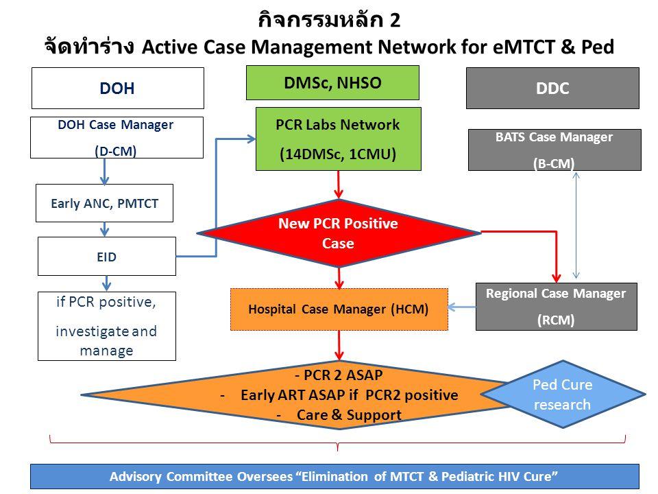กิจกรรมหลัก 2 จัดทำร่าง Active Case Management Network for eMTCT & Ped HIV Cure