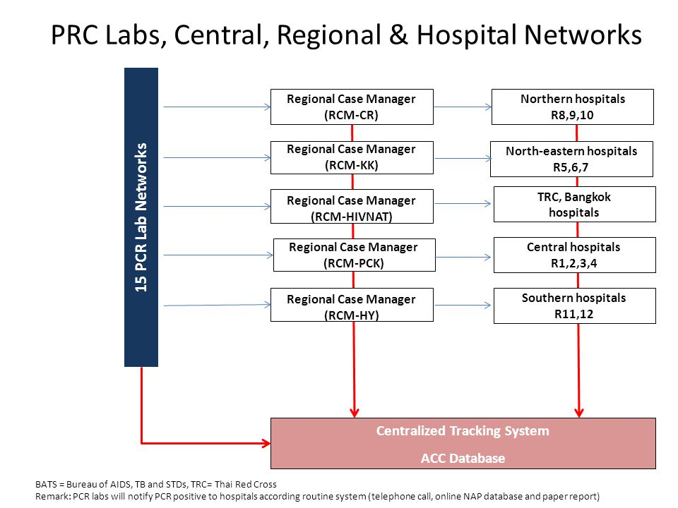PRC Labs, Central, Regional & Hospital Networks
