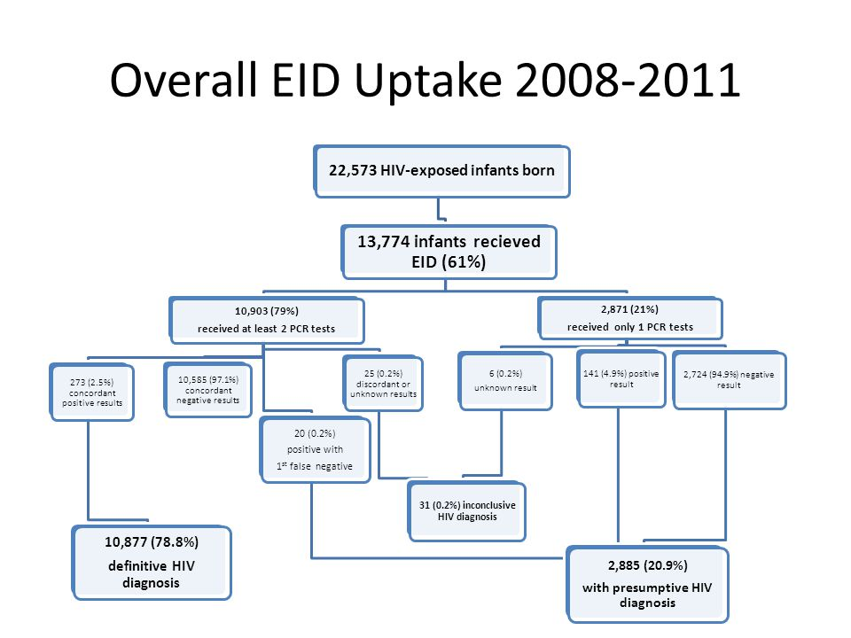 Overall EID Uptake 2008-2011 13,774 infants recieved EID (61%)