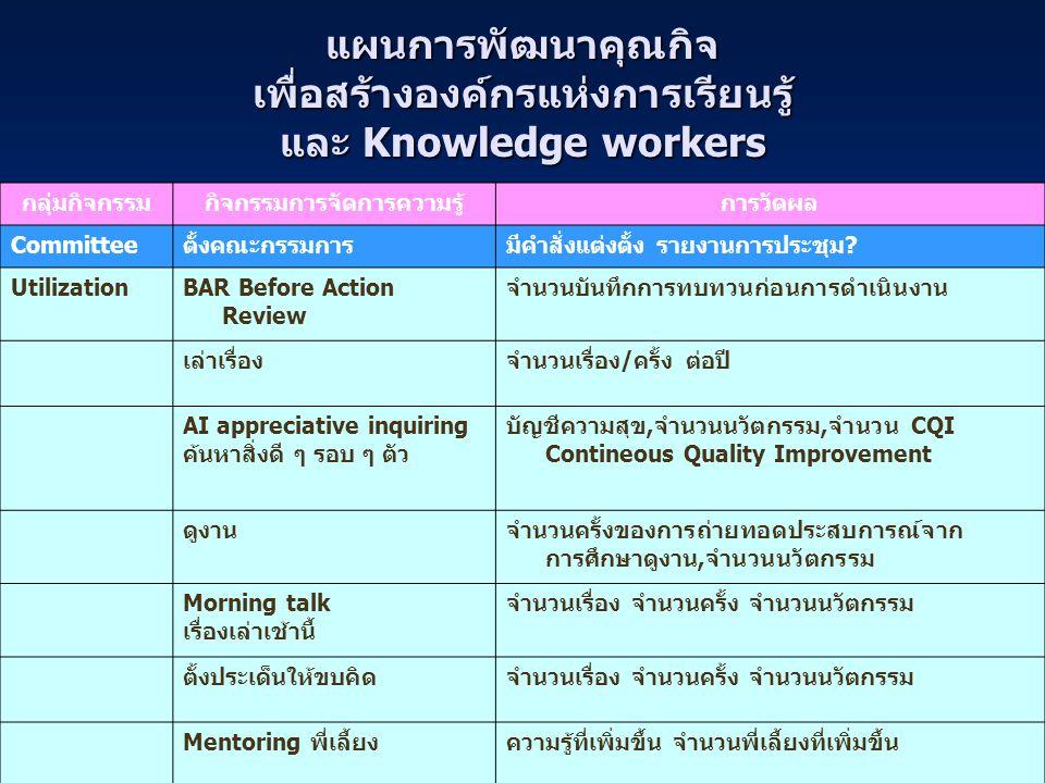 กิจกรรมการจัดการความรู้