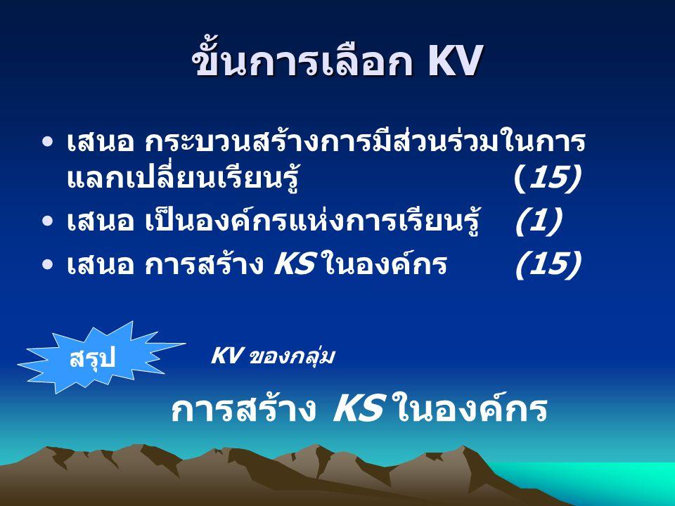 ขั้นการเลือก KV การสร้าง KS ในองค์กร