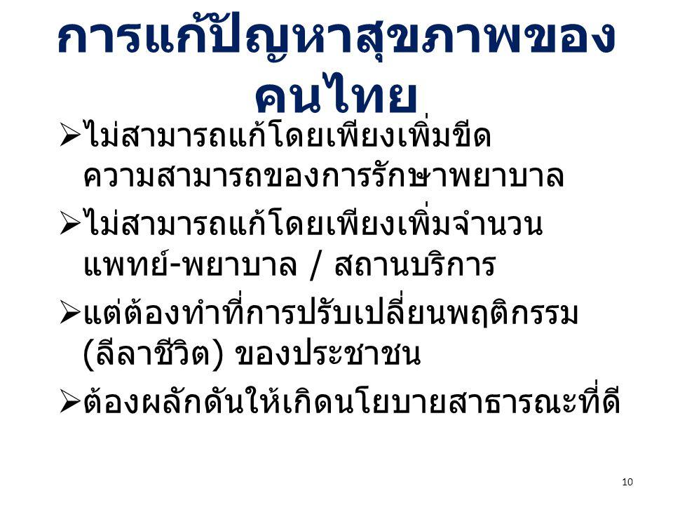 การแก้ปัญหาสุขภาพของคนไทย