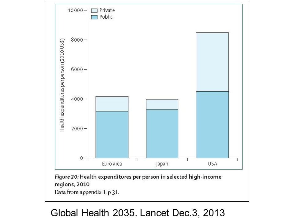 Global Health 2035. Lancet Dec.3, 2013