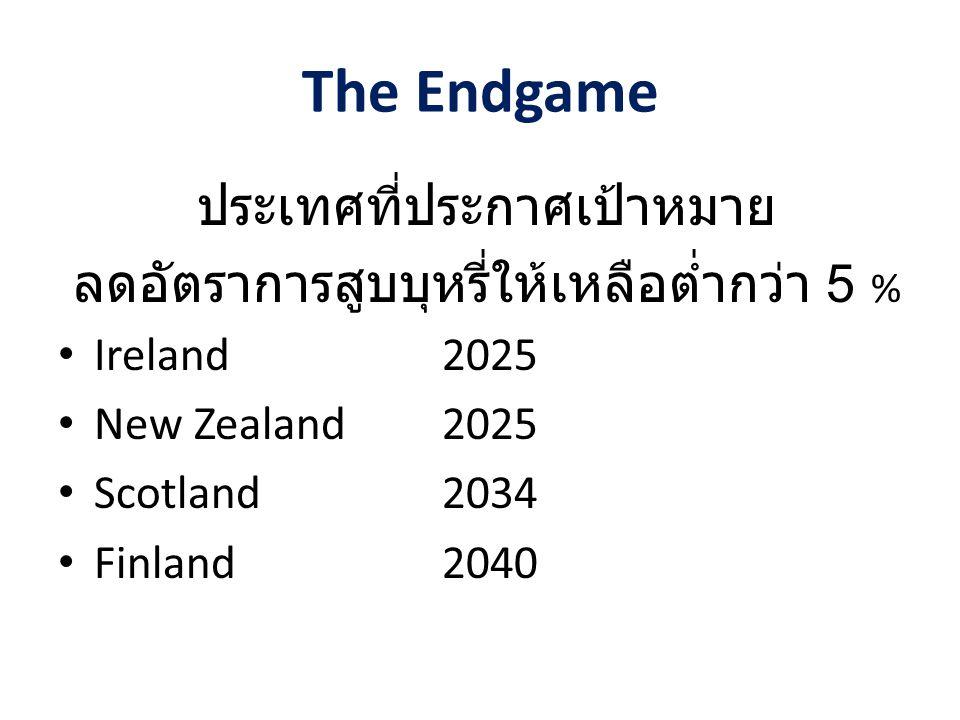 The Endgame ประเทศที่ประกาศเป้าหมาย