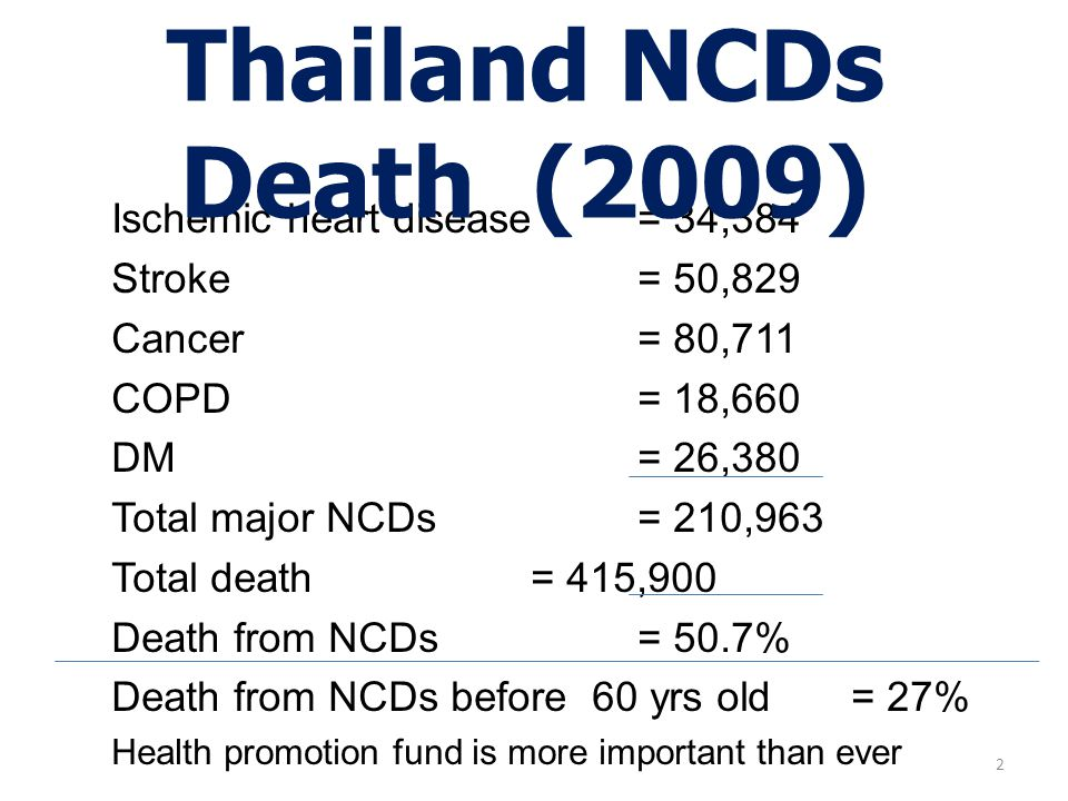 Thailand NCDs Death (2009) Ischemic heart disease = 34,384