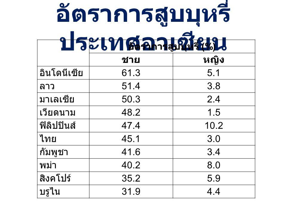อัตราการสูบบุหรี่ประเทศอาเซียน