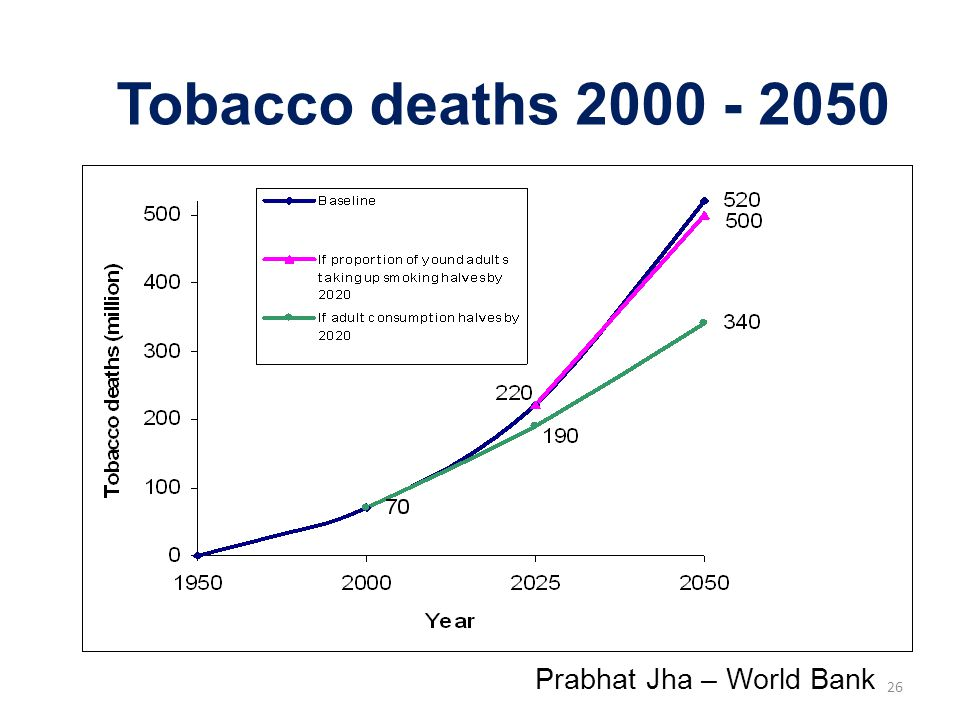 Tobacco deaths 2000 - 2050 Prabhat Jha – World Bank
