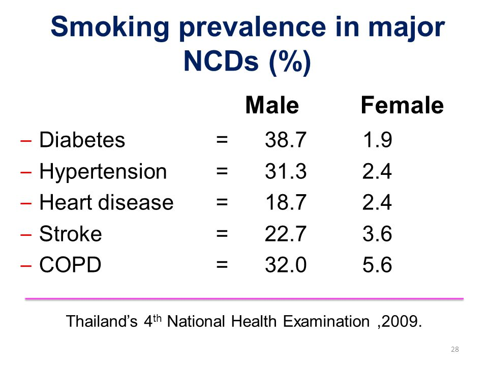 Smoking prevalence in major NCDs (%)