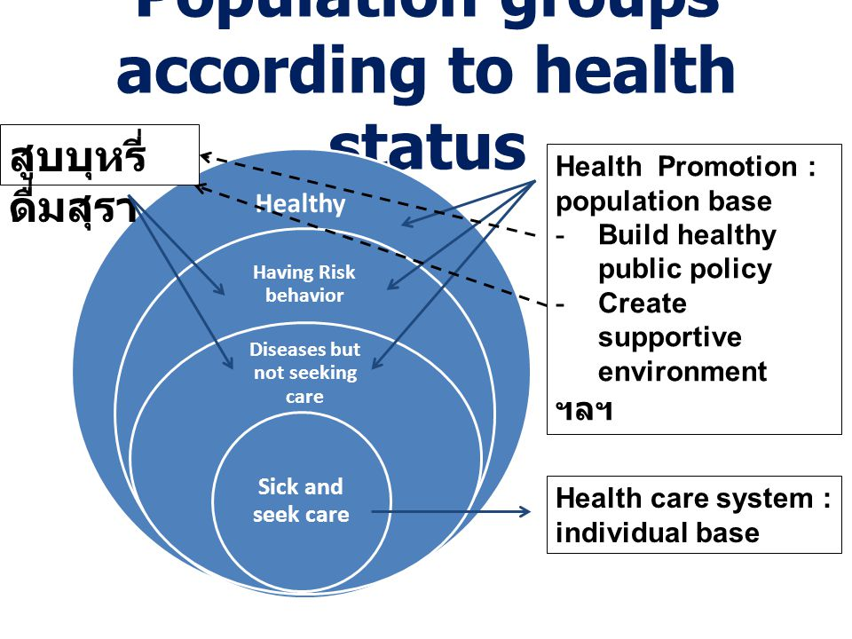 Population groups according to health status