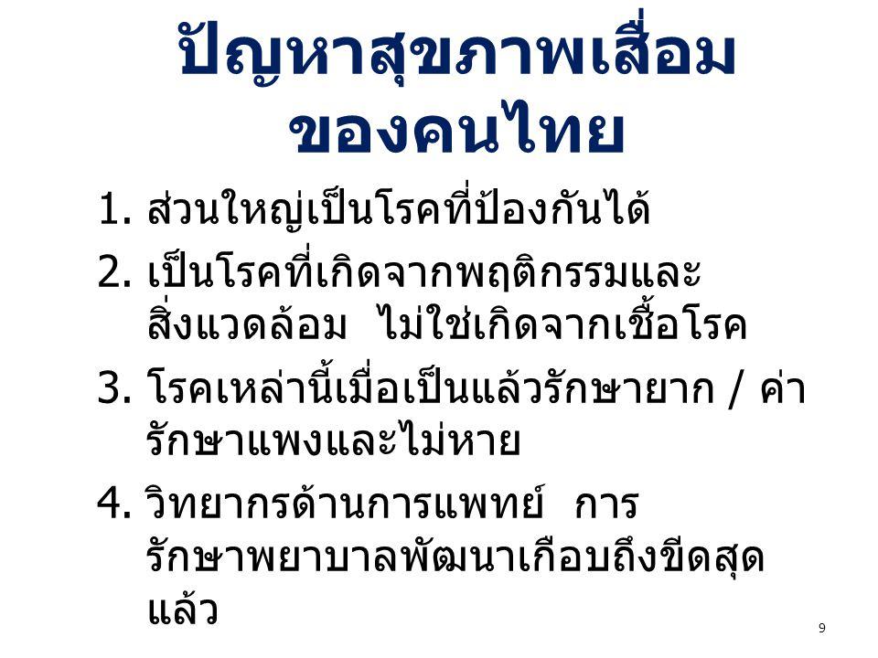 ปัญหาสุขภาพเสื่อมของคนไทย