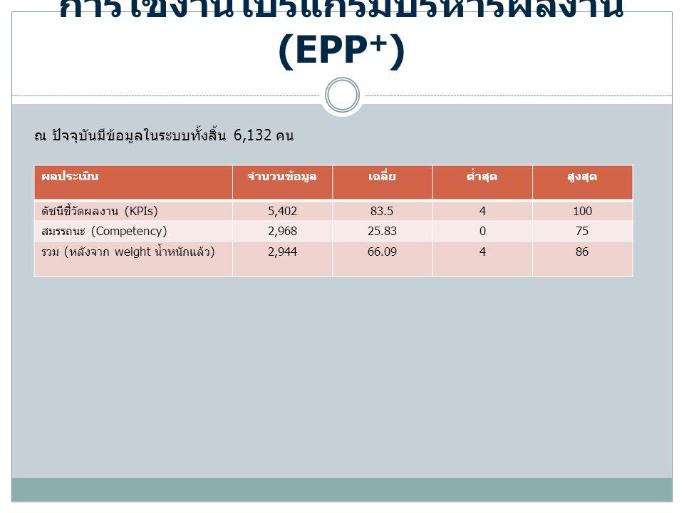 การใช้งานโปรแกรมบริหารผลงาน (EPP+)
