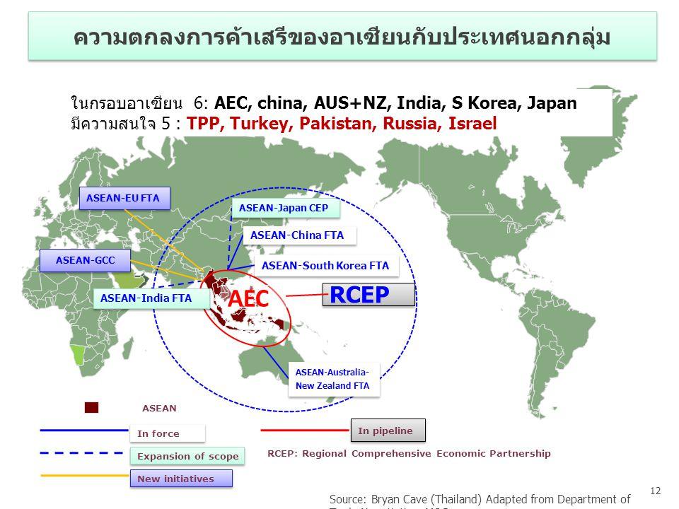 ความตกลงการค้าเสรีของอาเซียนกับประเทศนอกกลุ่ม