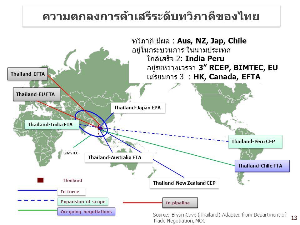 ความตกลงการค้าเสรีระดับทวิภาคีของไทย