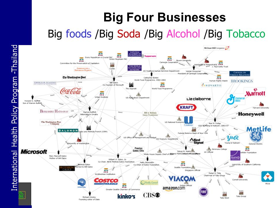 Big foods /Big Soda /Big Alcohol /Big Tobacco