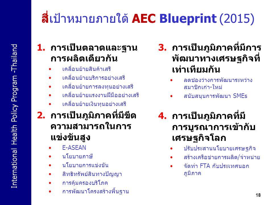 สี่เป้าหมายภายใต้ AEC Blueprint (2015)