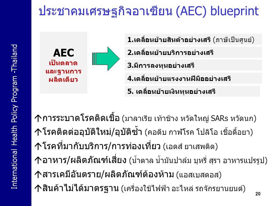 ประชาคมเศรษฐกิจอาเซียน (AEC) blueprint