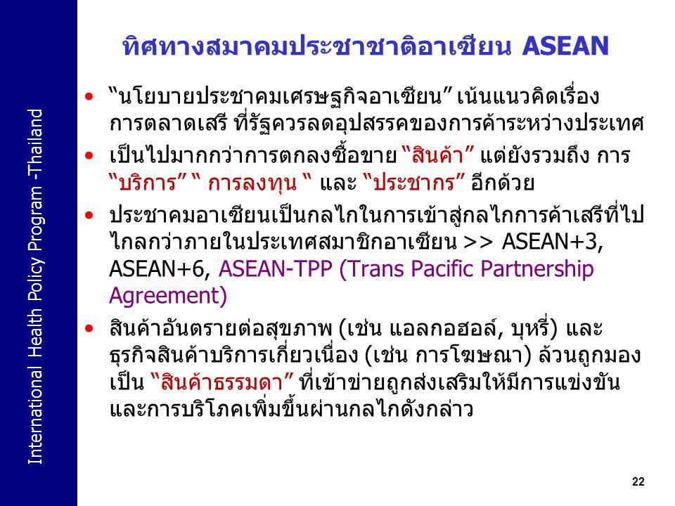 ทิศทางสมาคมประชาชาติอาเซียน ASEAN