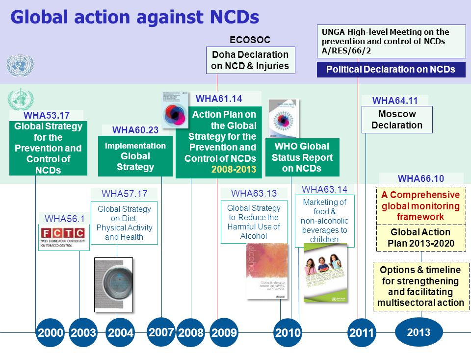 Global action against NCDs