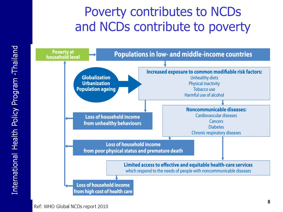 Poverty contributes to NCDs and NCDs contribute to poverty