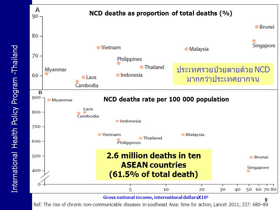 2.6 million deaths in ten ASEAN countries (61.5% of total death)