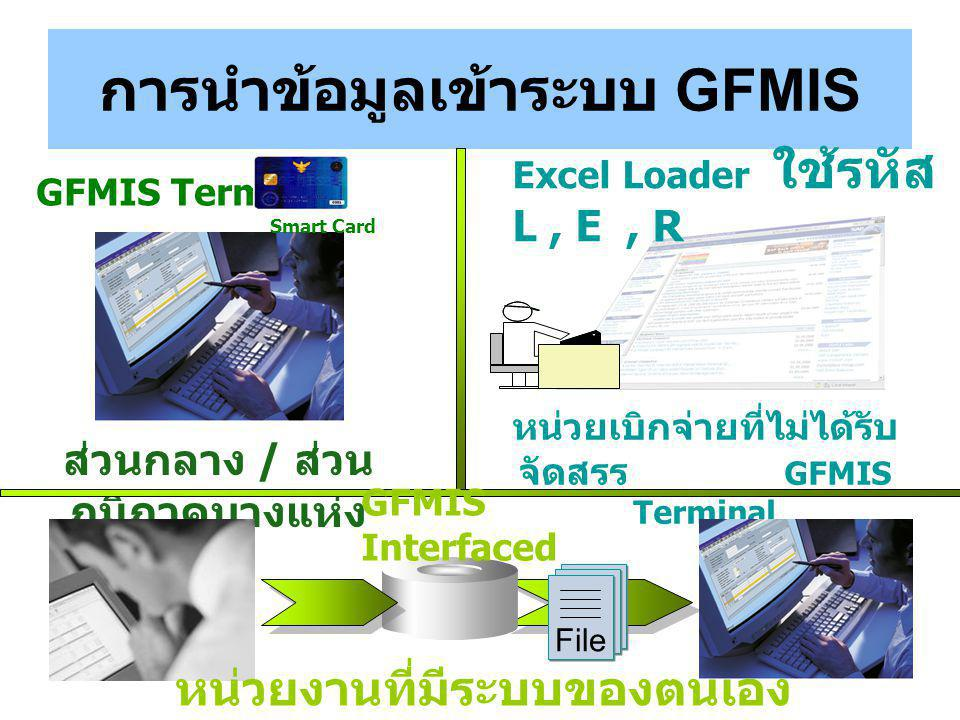 การนำข้อมูลเข้าระบบ GFMIS