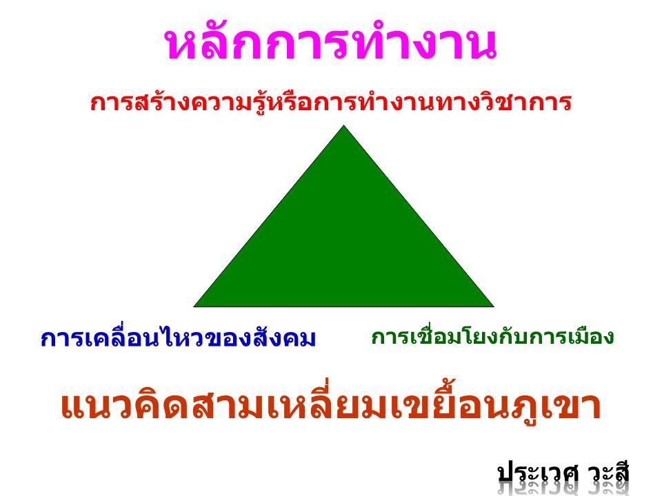 แนวคิดสามเหลี่ยมเขยื้อนภูเขา