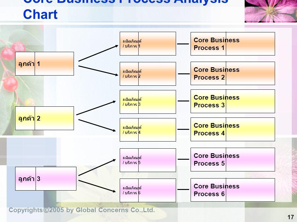Core Business Process Analysis Chart