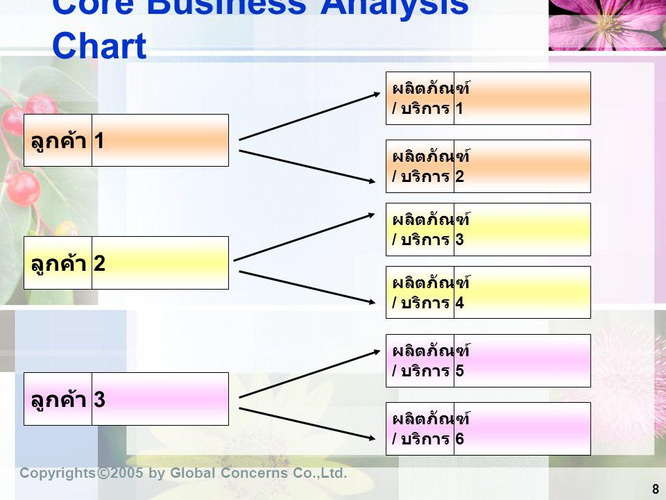 Core Business Analysis Chart
