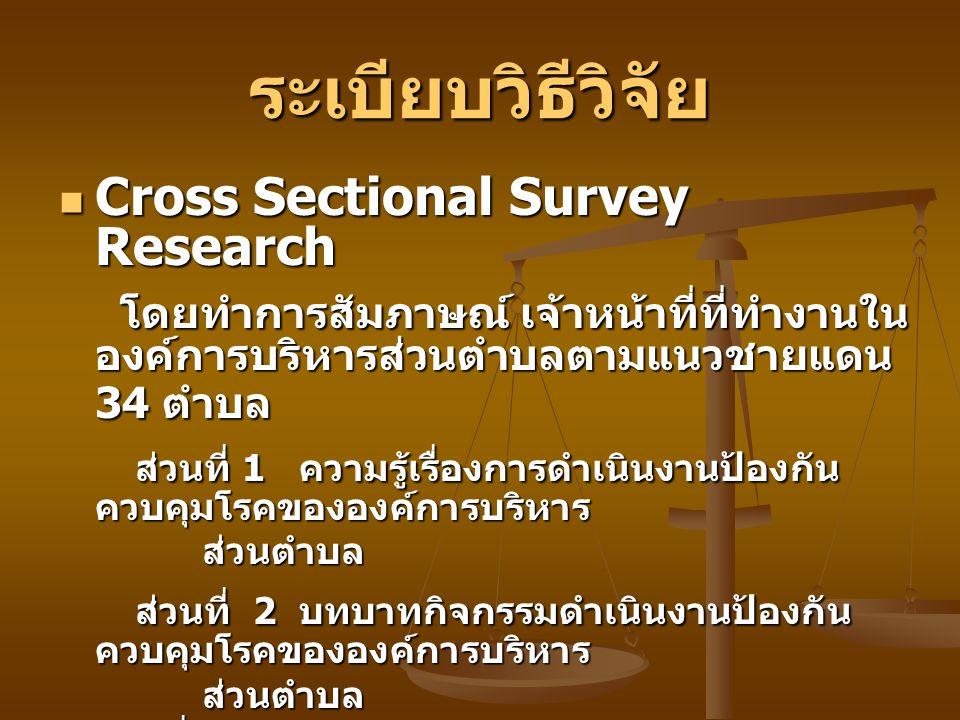 ระเบียบวิธีวิจัย Cross Sectional Survey Research