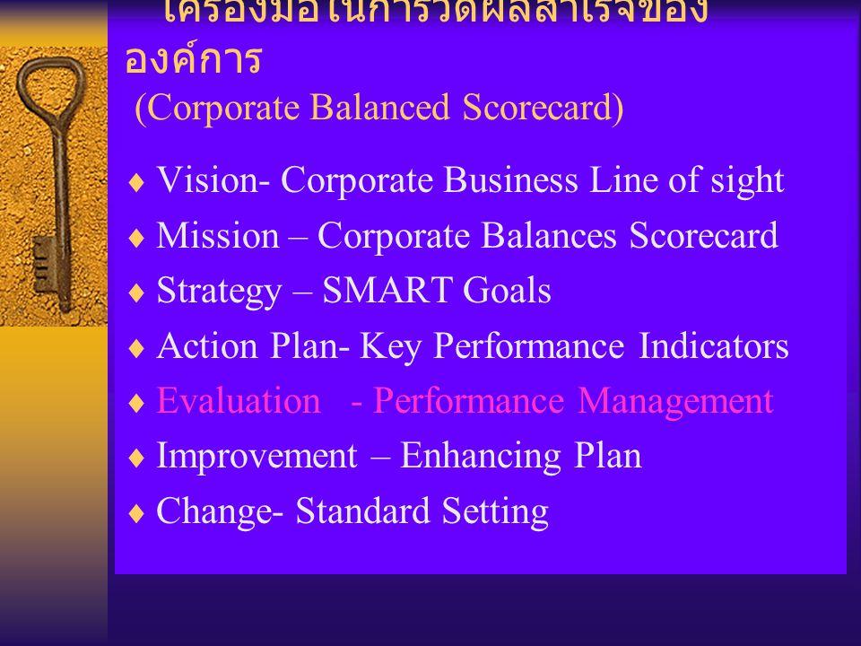 เครื่องมือในการวัดผลสำเร็จของ องค์การ (Corporate Balanced Scorecard)