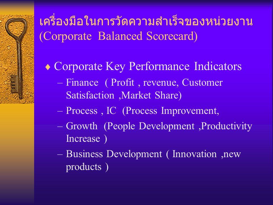 เครื่องมือในการวัดความสำเร็จของหน่วยงาน (Corporate Balanced Scorecard)
