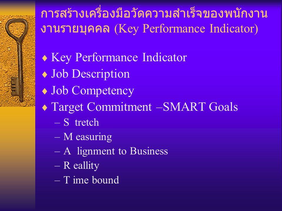 Key Performance Indicator Job Description Job Competency