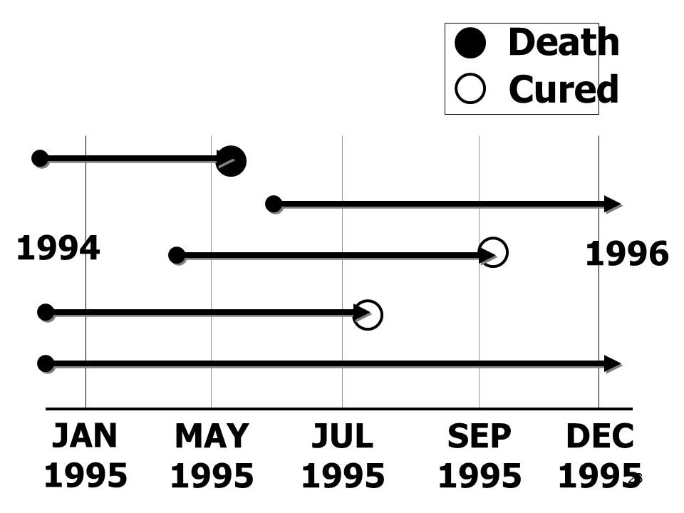 Death Cured 1994 1996 JAN 1995 MAY 1995 JUL 1995 SEP 1995 DEC 1995