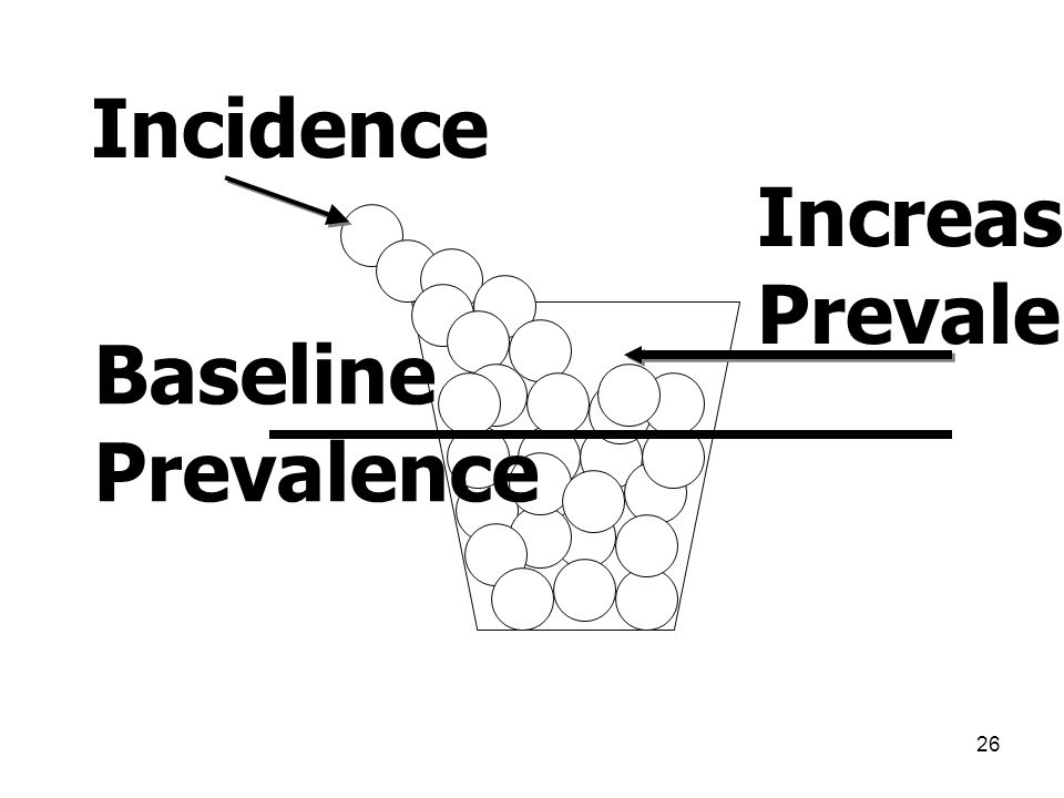 Incidence Increased Prevalence Baseline Prevalence