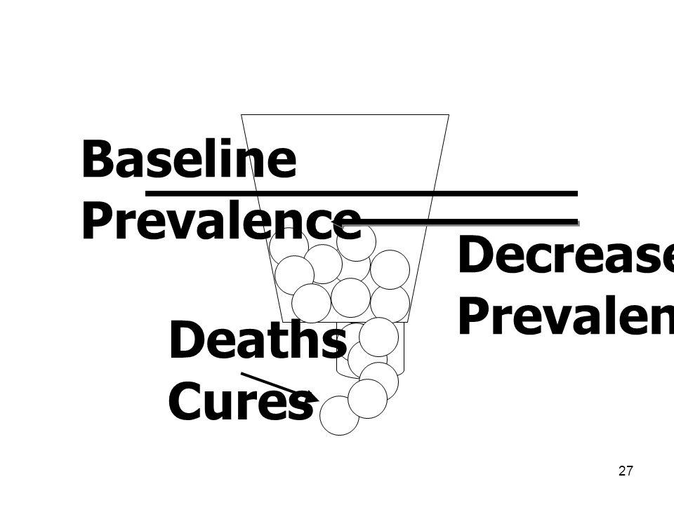 Baseline Prevalence Decreased Prevalence Deaths Cures
