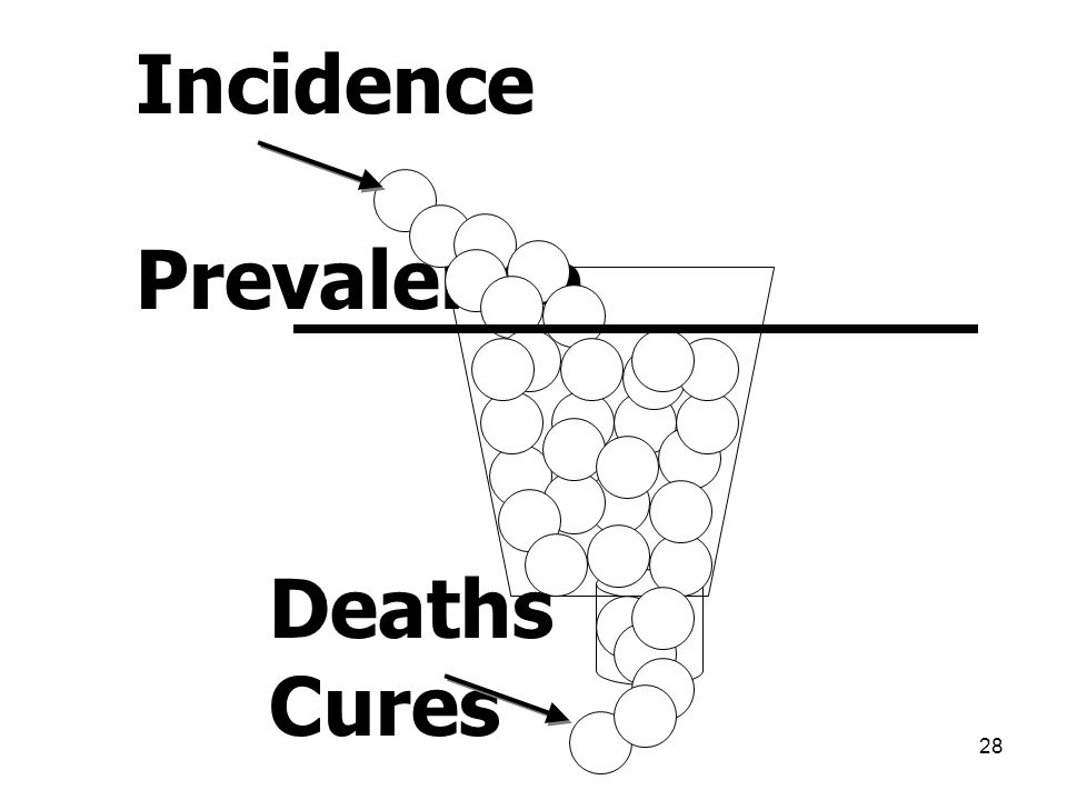 Incidence Prevalence Deaths Cures