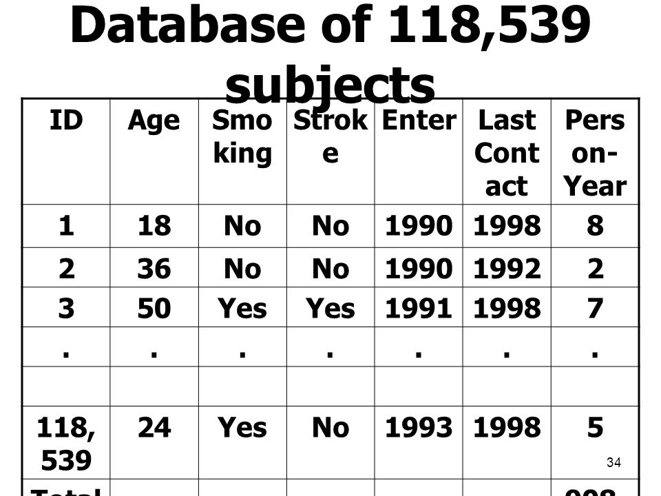 Database of 118,539 subjects ID Age Smoking Stroke Enter Last Contact