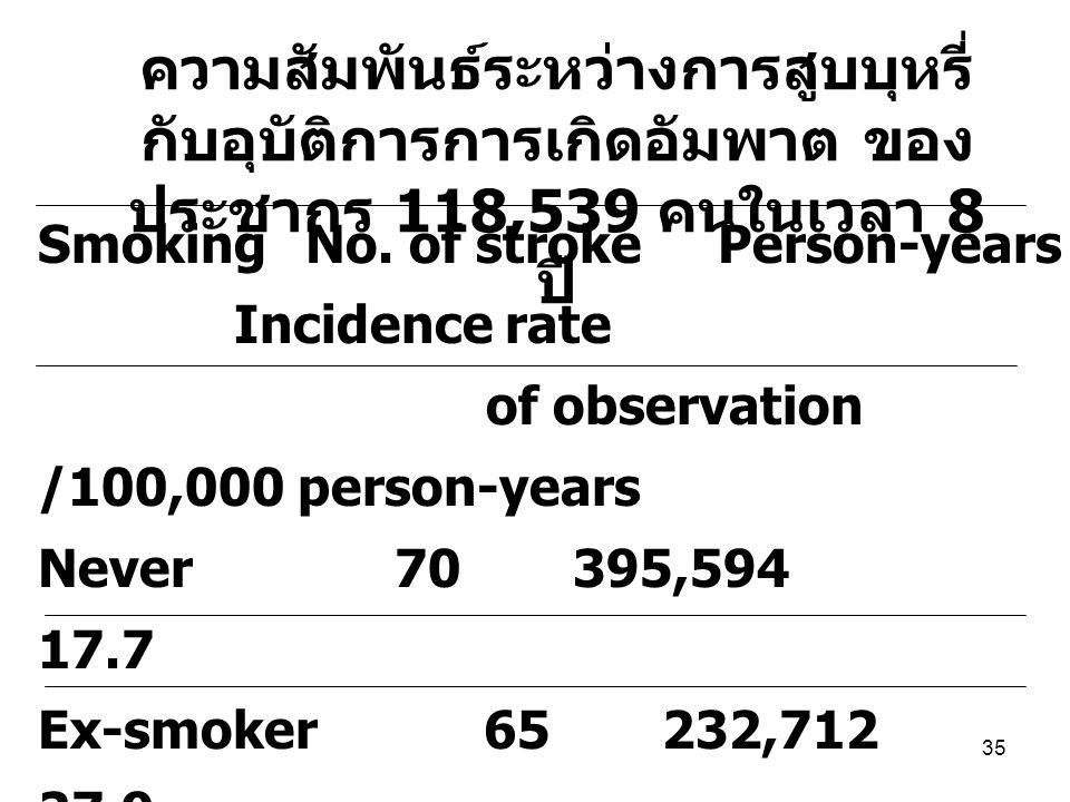 ความสัมพันธ์ระหว่างการสูบบุหรี่กับอุบัติการการเกิดอัมพาต ของประชากร 118,539 คนในเวลา 8 ปี