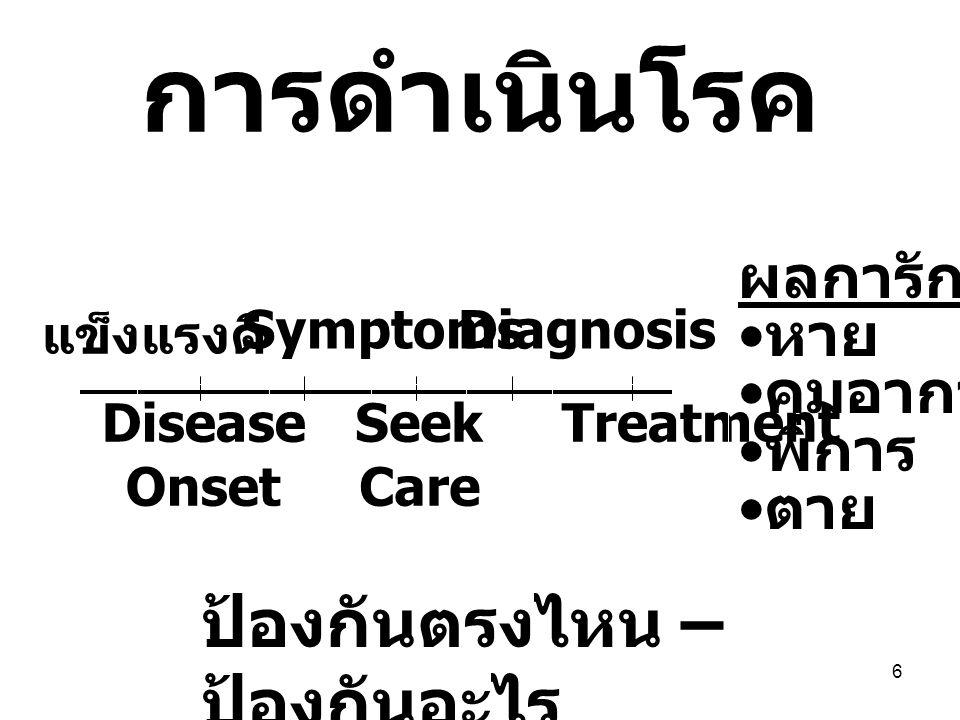 การดำเนินโรค ป้องกันตรงไหน – ป้องกันอะไร ผลการักษา หาย คุมอาการได้